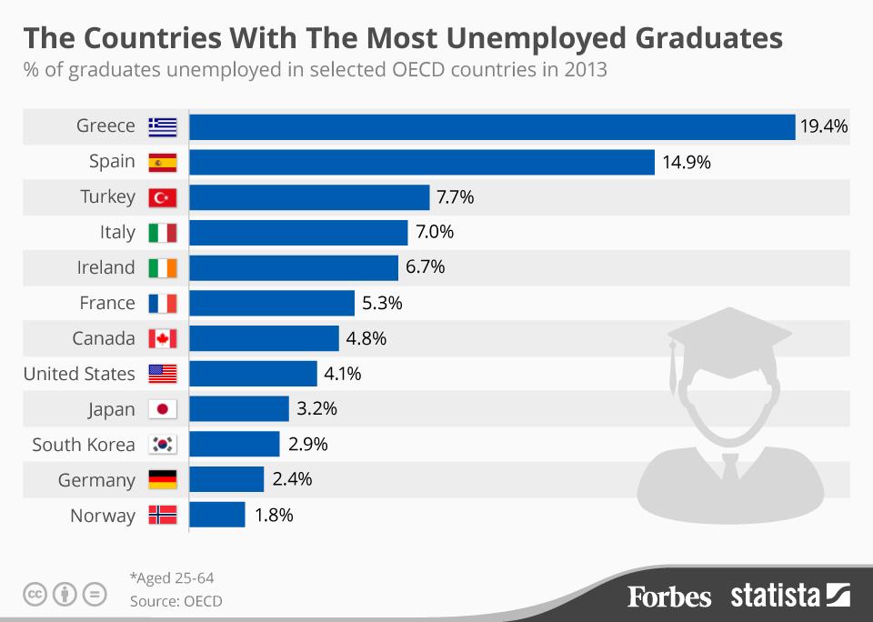 1 στους 5 πτυχιούχους στην Ελλάδα είναι άνεργος!
