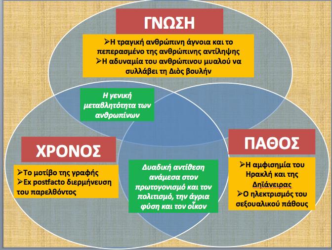 """Για τις """"Τραχίνιες"""" του Σοφοκλή: (1) Γνώση, Χρόνος, Πάθος"""
